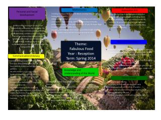 Theme:   Fabulous Food  Year : Reception Term: Spring 2014
