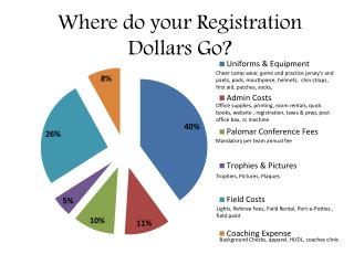Where do your Registration Dollars Go?