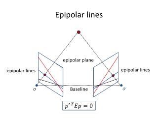 Epipolar  lines