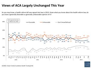 Views of ACA Largely Unchanged This Year