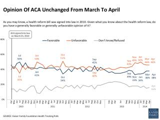 Opinion Of ACA Unchanged From March To April