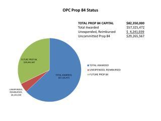 OPC Prop 84 Status