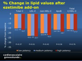% Change in lipid values  after ezetimibe add-on