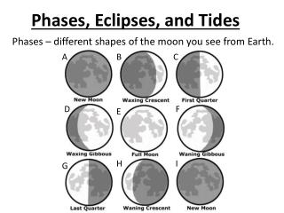 Phases – different shapes of the moon you see from Earth.