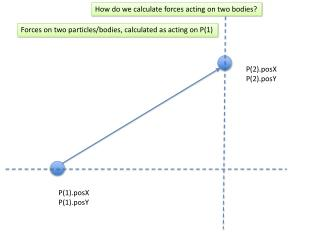 Forces on two particles/bodies, calculated as acting on P(1)