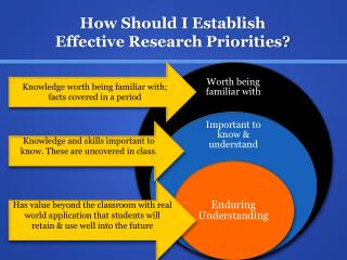 How Should I Establish  Effective Research Priorities?