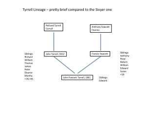 Richard Tyrrell Corrall