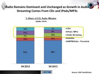 Radio Remains Dominant and Unchanged as Growth in Audio Streaming Comes From CDs and iPods/MP3s