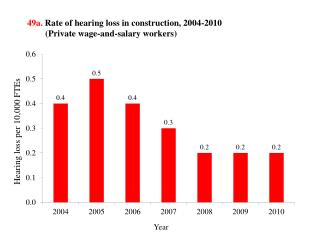 49a.  Rate of hearing loss in construction, 2004-2010 (Private wage-and-salary workers)