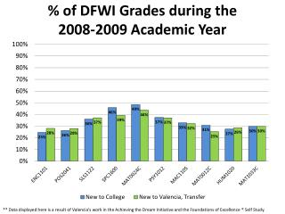 % of DFWI Grades during the  2008-2009  Academic Year