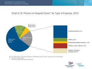 Chart 6.10: Percent of Hospital Costs (1)  by Type of Expense, 2012