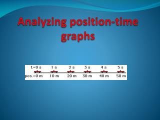 Analyzing position-time graphs