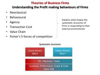 Theories of Business Firms Understanding the Profit making behaviours of Firms