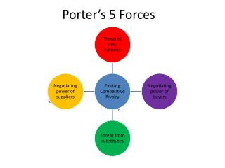 Ppt porter s five forces analysis powerpoint for Porter s five forces