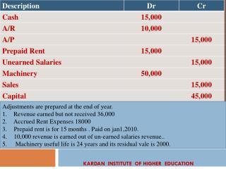KARDAN  INSTITUTE  OF HIGHER  EDUCATION