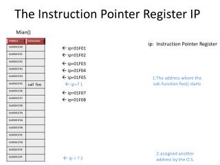 The Instruction Pointer Register IP