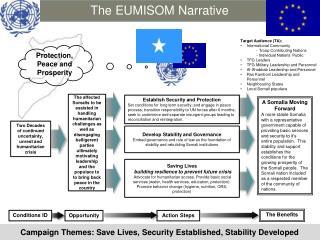 The EUMISOM Narrative