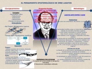 - ¿Cuáles son las bases del pensamiento epistemológico de  Lakatos ?.