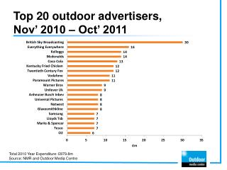 Top 20 outdoor advertisers,  Nov'  2010 –  Oct'  2011