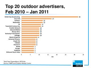 Top 20 outdoor advertisers,  Feb 2010 – Jan 2011