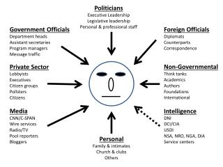Politicians Executive Leadership Legislative leadership Personal & professional staff