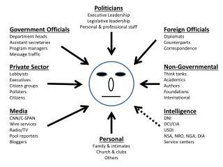 Politicians Executive Leadership Legislative leadership Personal & professional staff