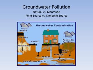 Groundwater  Pollution Natural vs. Manmade Point Source vs. Nonpoint Source