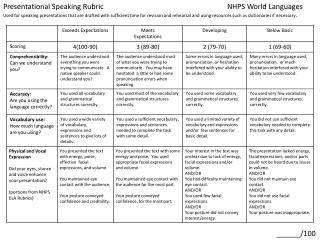 Presentational Speaking Rubric				NHPS World Languages