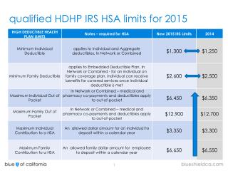q ualified  HDHP IRS HSA limits for  2015