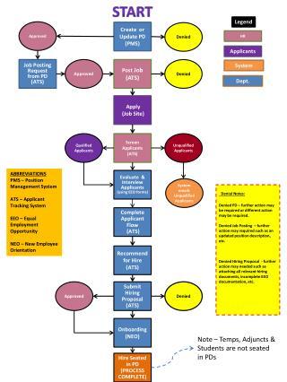 Create  or Update PD (PMS)