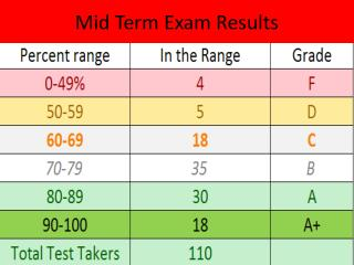 Mid Term Exam Results