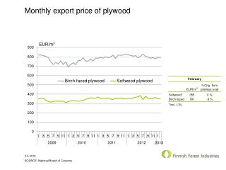 Monthly export  price of plywood