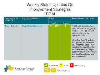 Weekly Status Updates On Improvement Strategies  LEGAL