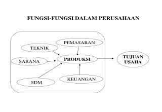 Klasifikasi Produk