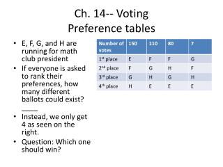 Ch. 14-- Voting Preference  tables