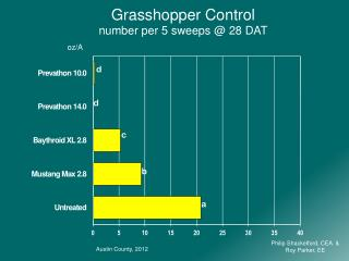 Grasshopper Control number per 5 swee p s @ 28 DAT