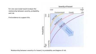 Relationship between severity of a hazard, its probability and degree of risk