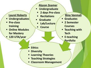 Ethics Diversity Learning Theories Teaching Strategies Classroom Management