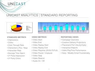 STANDARD METRICS  Impressions  Clicks  Click Through Rate  Interactions (Pos / Neg)