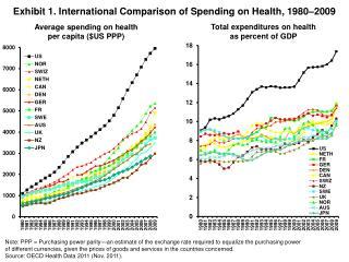 Exhibit 1. International Comparison of Spending on Health, 1980–2009