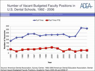 Number of Vacant Budgeted Faculty Positions in U.S. Dental Schools, 1992 - 2006
