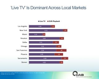 'Live TV' Is Dominant Across Local Markets