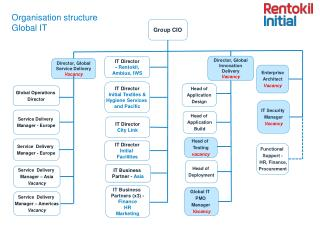 Organisation structure Global IT