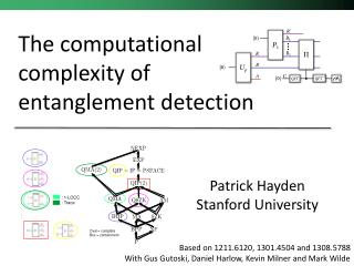 The computational complexity of entanglement detection
