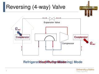 Reversing (4-way) Valve