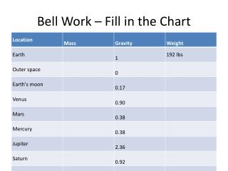 Bell Work – Fill in the Chart