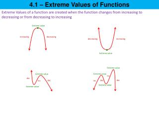 4.1 – Extreme Values of Functions
