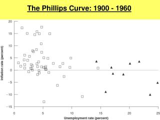 The Phillips Curve: 1900 - 1960