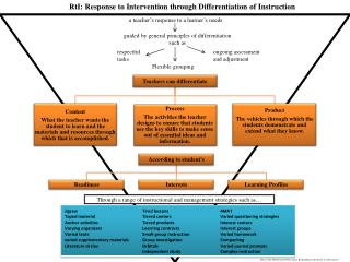 RtI: Response to Intervention through Differentiation of Instruction