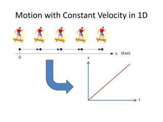 Motion with Constant Velocity in 1D